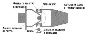 Snodo Top System